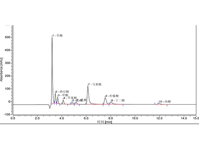 生物有机酸测试